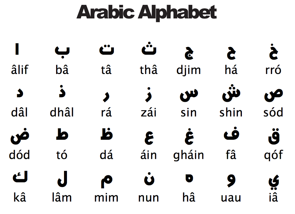 Learn to write in Arabic Alphabets - Learn Arabic Online