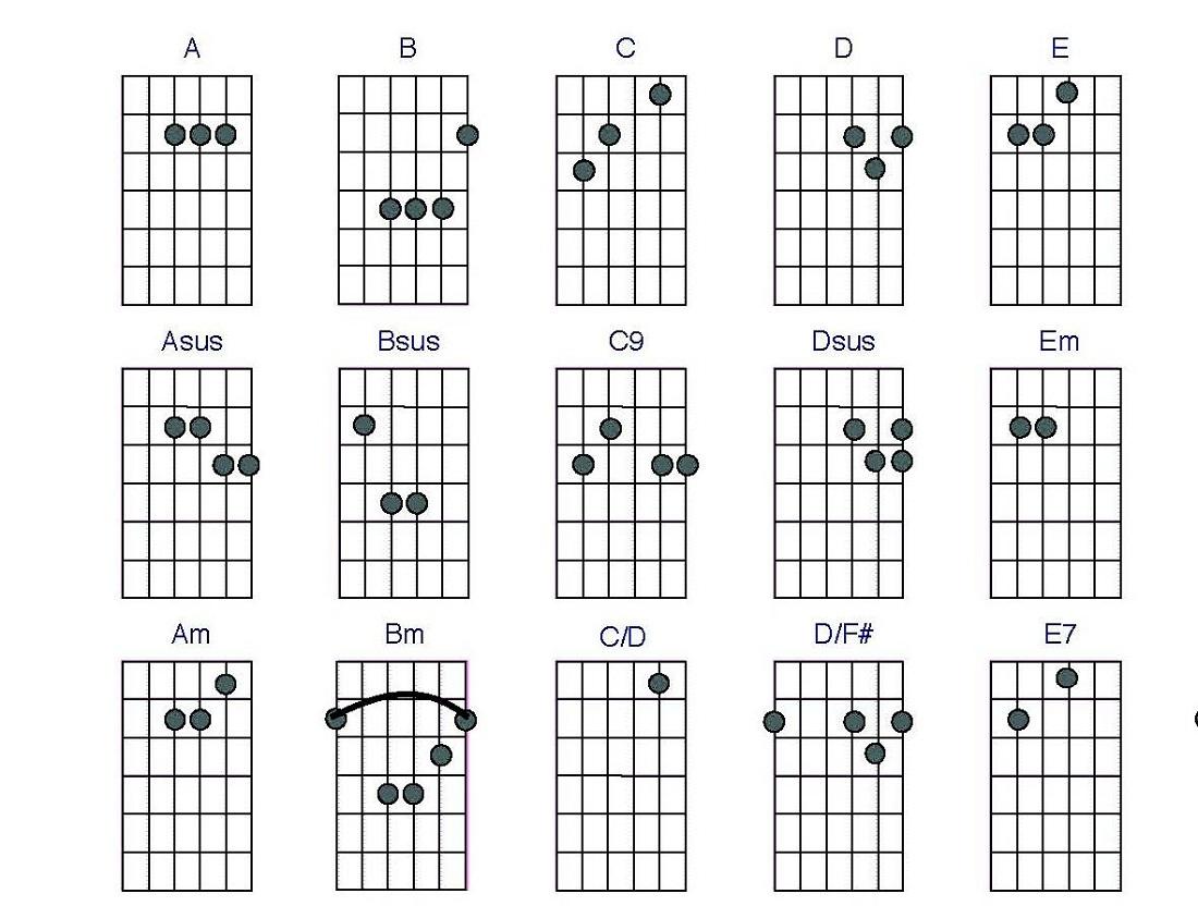 Guitar chords basic